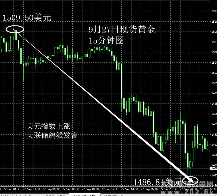 9月27日 美元指数上涨利空