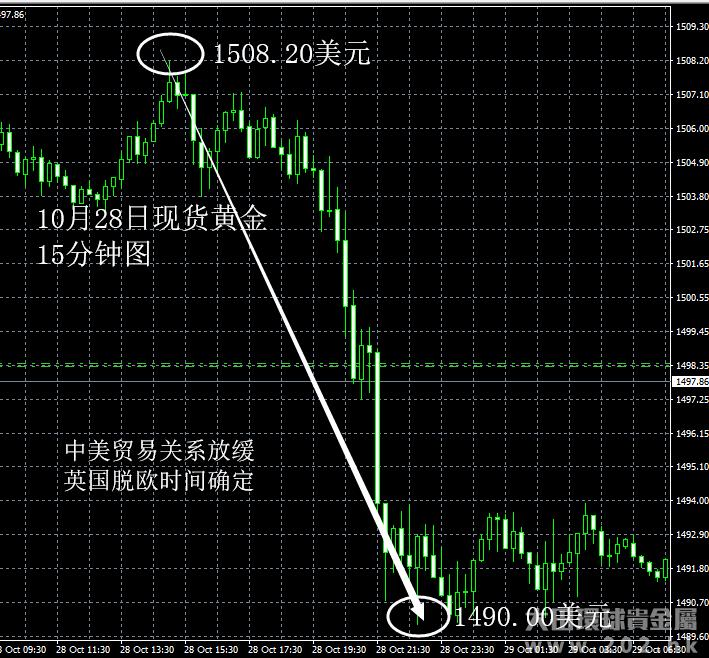 10月28日 中美贸易关系缓和利空