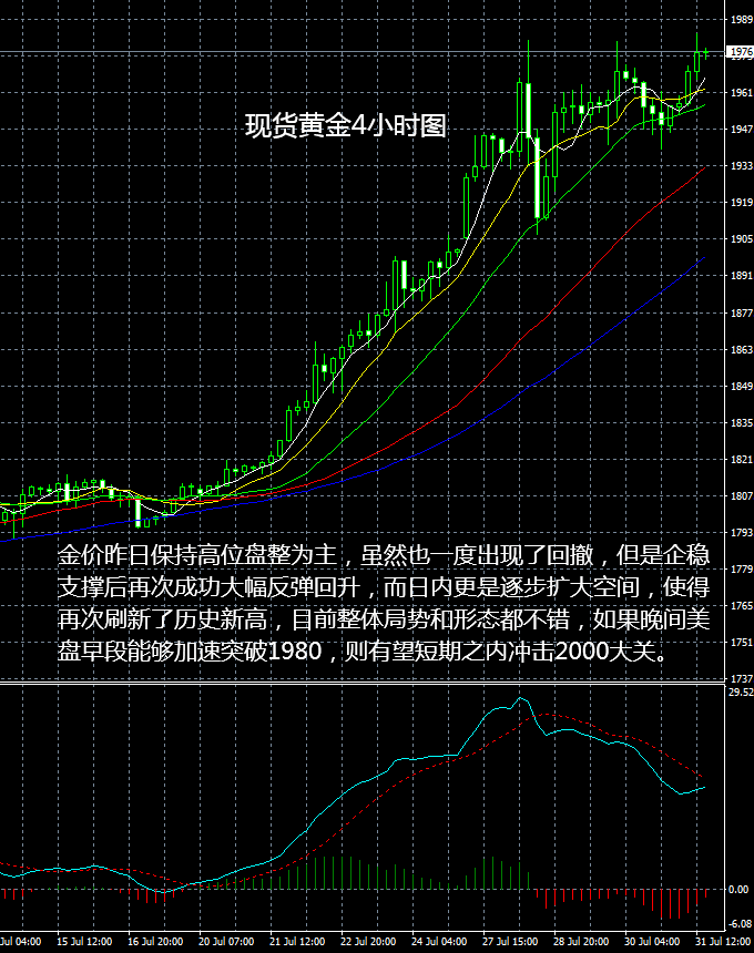 现货黄金操作建议2020 07 31晚评