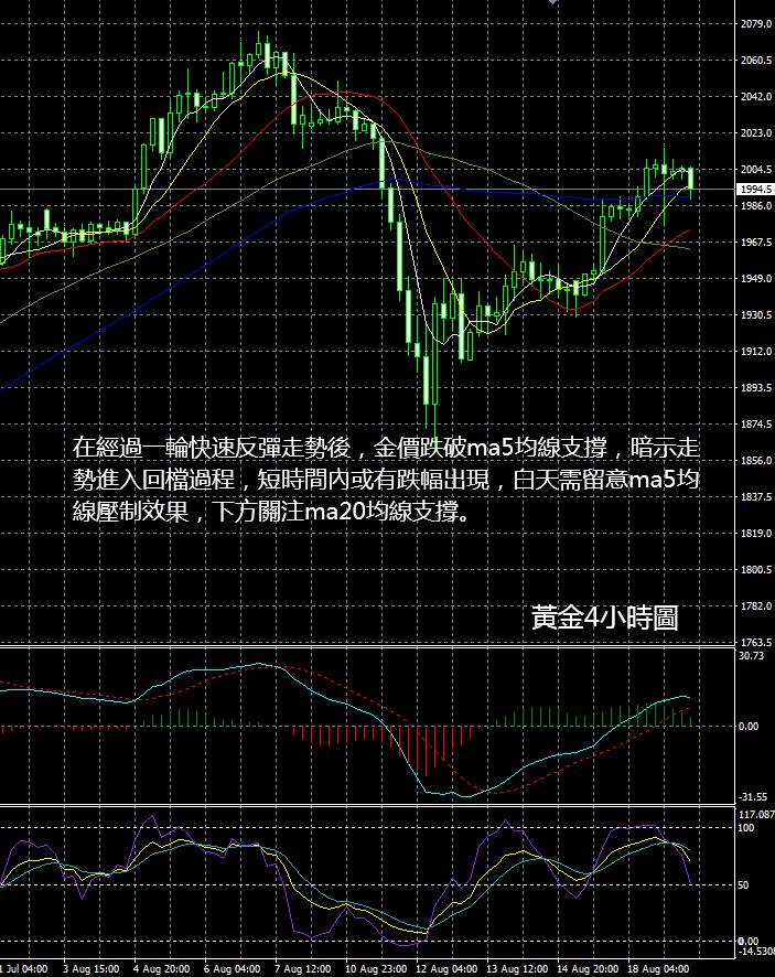 現貨黃金操作建議2020 08 19早評