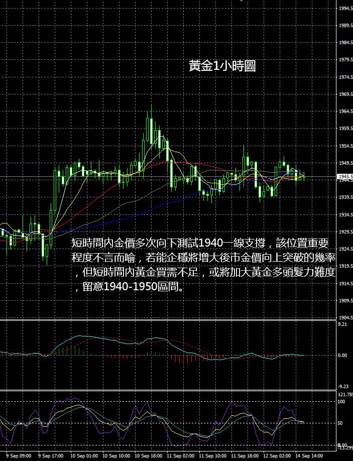 現貨黃金操作建議2020 09 14晚評
