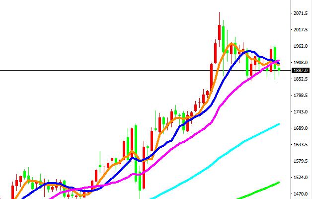 熊傲君:黄金技术面走向调整,未来还需等待货币政策