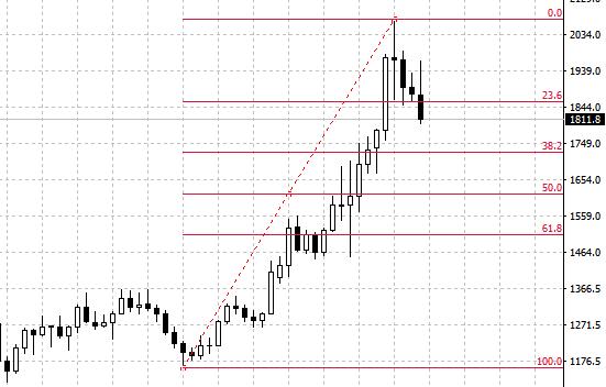 熊傲君:风险市场迎来春天!美股大涨黄金黯然失色!