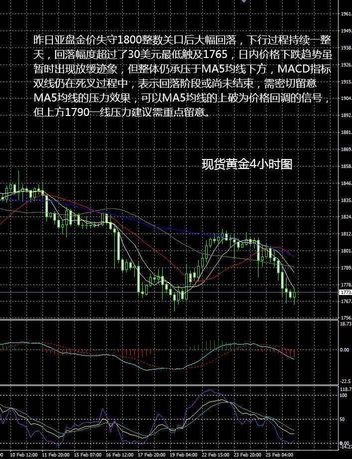 现货黄金操作建议2021 02 26